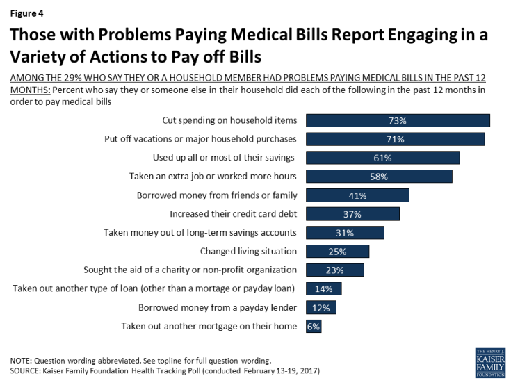 Figure 4: Those with Problems Paying Medical Bills Report Engaging in a Variety of Actions to Pay off Bills