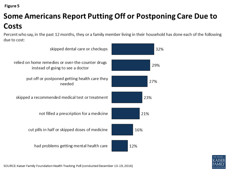 Figure 5: Some Americans Report Putting Off or Postponing Care Due to Costs