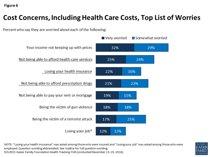Figure 6: Cost Concerns, Including Health Care Costs, Top List of Worries