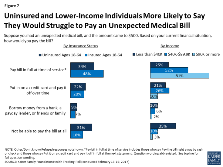 Figure 7: Uninsured and Lower-Income Individuals More Likely to Say They Would Struggle to Pay an Unexpected Medical Bill