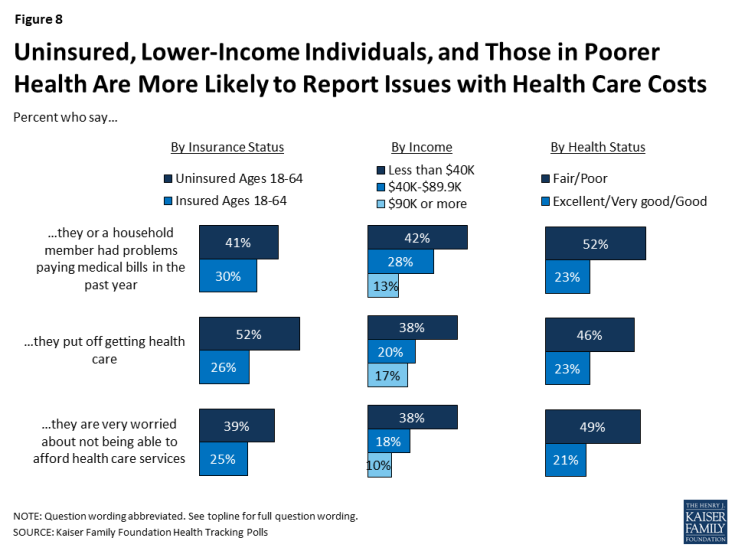Figure 8: Uninsured, Lower-Income Individuals, and Those in Poorer Health Are More Likely to Report Issues with Health Care Costs