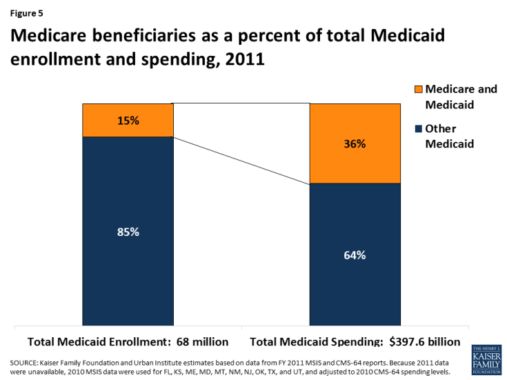 Figure 5: Medicare beneficiaries as a percent of total Medicaid enrollment and spending, 2011