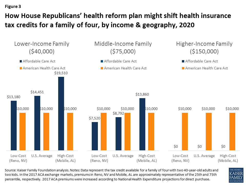 How Affordable Care Act Repeal and Replace Plans Might ...