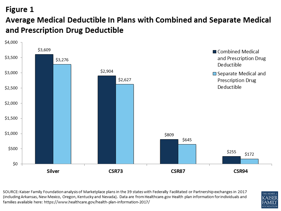 Impact of Cost Sharing Reductions on Deductibles and Out ...