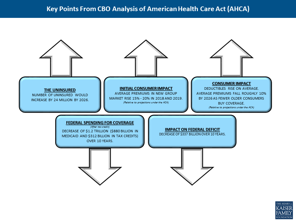 Key Points from Congressional Budget Office Analysis of American
