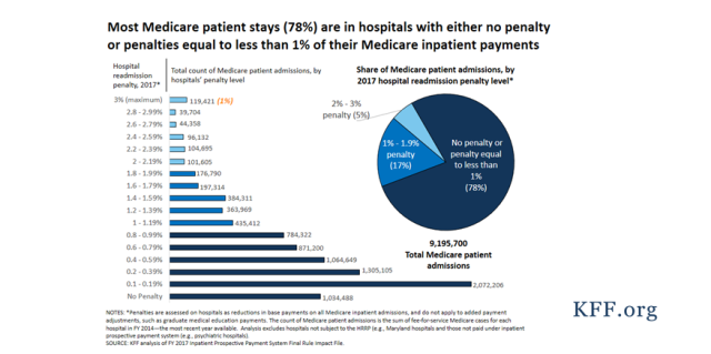 Aiming for Fewer Hospital U-turns: The Medicare Hospital Readmission