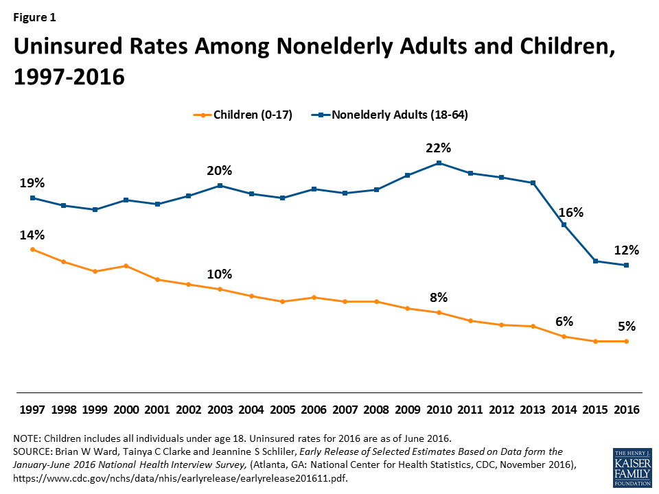 As Chip Funding Nears Expiration Study >> Key Issues In Children S Health Coverage The Henry J Kaiser