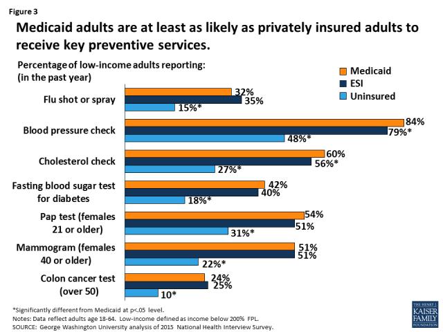 Data Note: Medicaid's Role in Providing Access to Preventive Care