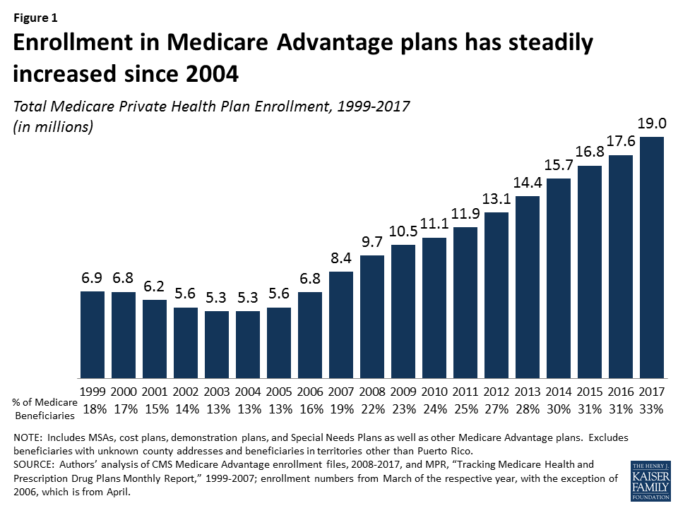 Medicare Advantage 2017 Spotlight Enrollment Market Update The