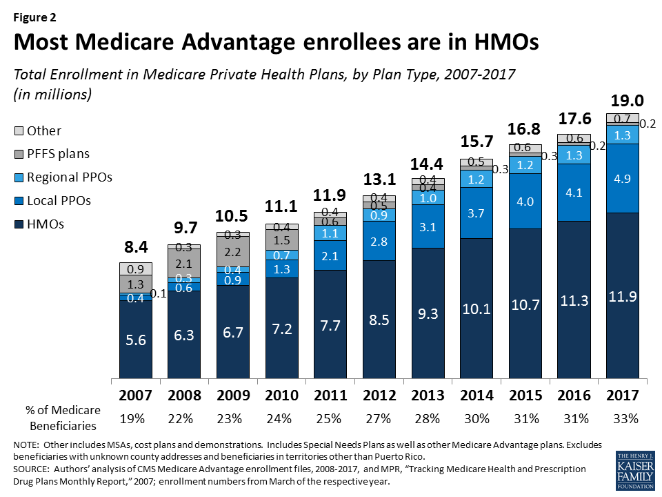Medicare Advantage 2017 Spotlight: Enrollment Market Update