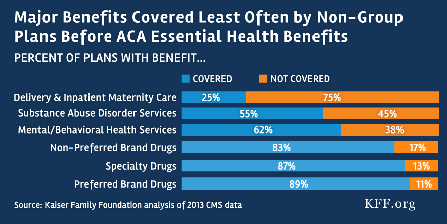 Analysis: Before ACA Benefits Rules, Care for Maternity