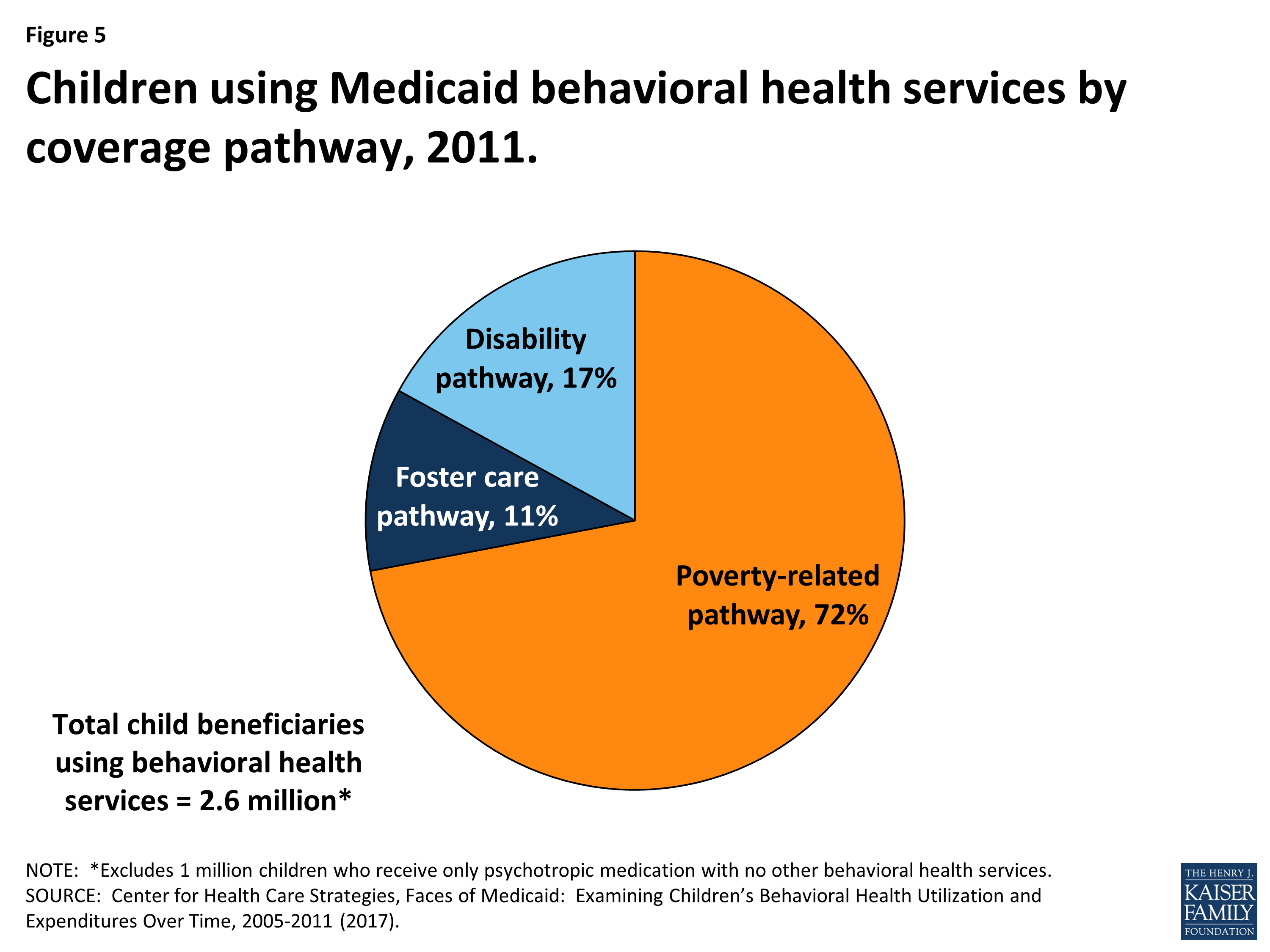 Ten Things to Know About Medicaid's Role for Children with