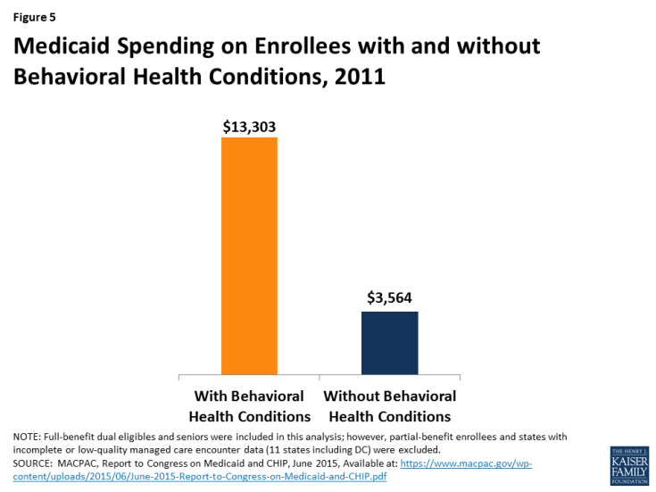 Medicaid's Role in Financing Behavioral Health Services for Low