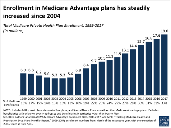 1 in 3 People in Medicare is Now in Medicare Advantage, With