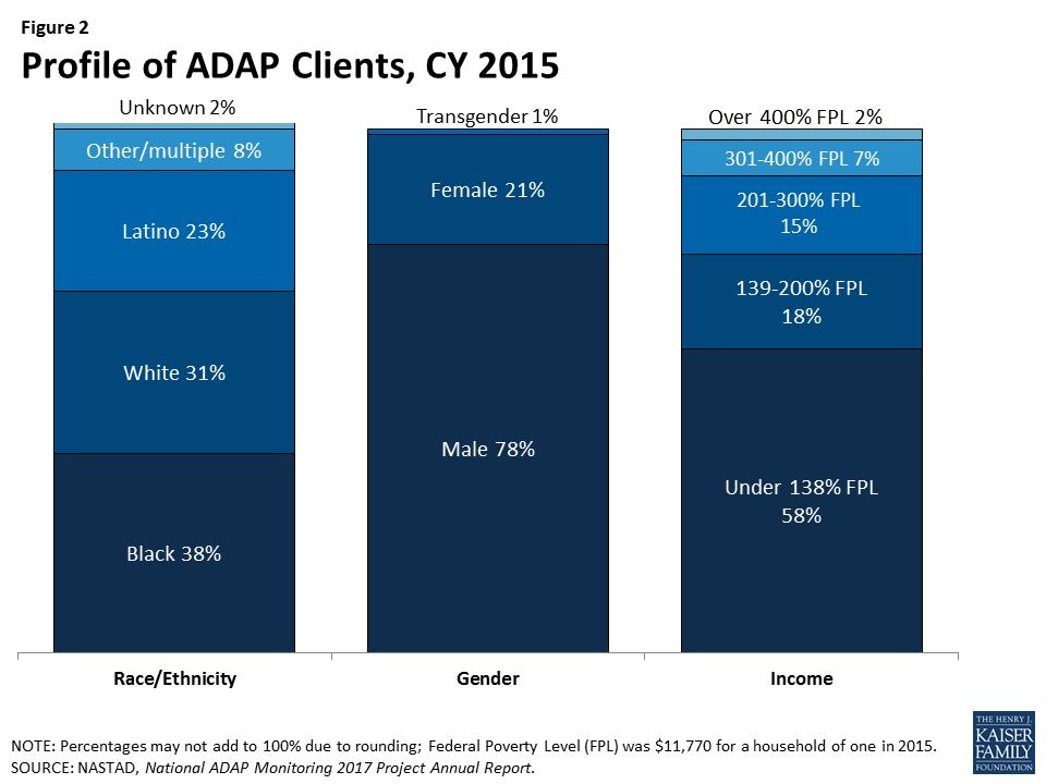 AIDS Drug Assistance Programs (ADAPs) | The Henry J  Kaiser