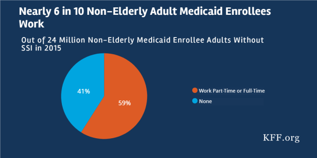 Medicaid Enrollees and Work Requirements – Issue Brief