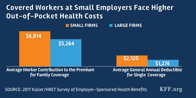 Section 1 Cost Of Health Insurance 9060 Kff