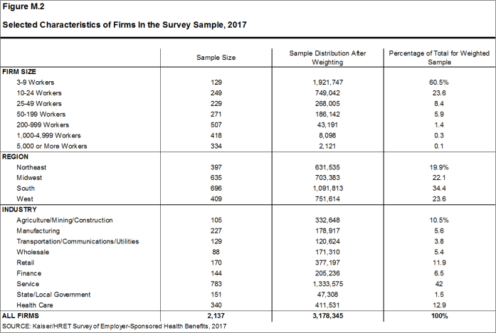 2017 Employer Health Benefits Survey | The Henry J  Kaiser Family