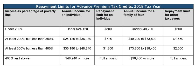 Table: 2018 Repayment Limits for Advance Premium Tax Credits, 2018 Tax Year
