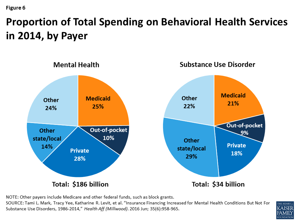 As Chip Funding Nears Expiration Study >> Medicaid S Role In Financing Behavioral Health Services For Low