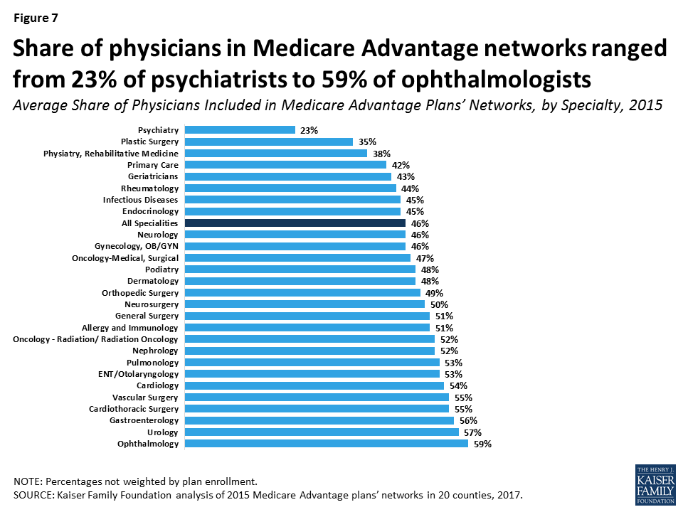 Medicare Advantage: How Robust Are Plans' Physician Networks
