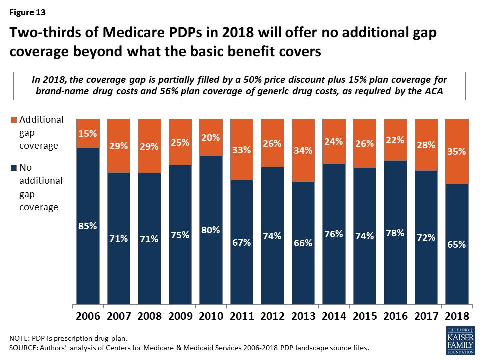 Medicare Part D: A First Look at Prescription Drug Plans in