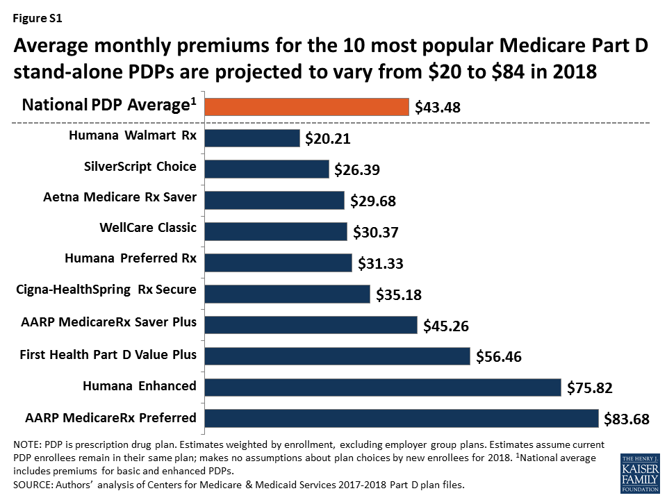 Medicare Part D >> Medicare Part D A First Look At Prescription Drug Plans In