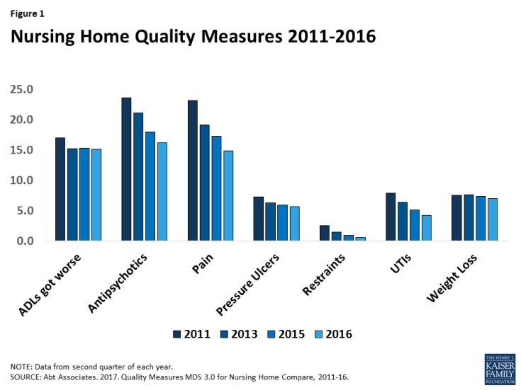 Figure 1: Nursing Home Quality Measures 2011-2016