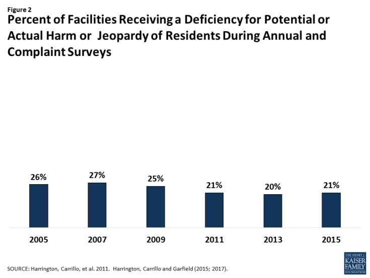 Percent of Facilities Receiving a Deficiency for Potential or Actual Harm or Jeopardy of Residents During Annual Compliant Surveys
