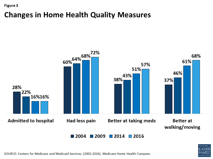 Figure 3: Changes in Home Health Quality Measures
