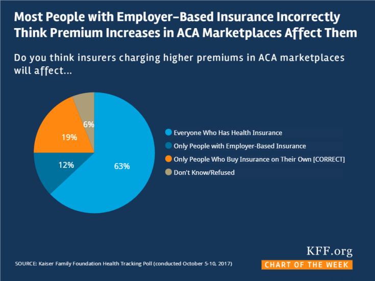 Most People with Employer Based Coverage Incorrectly Think Premium Increases on ACA Marketplace Affect Them