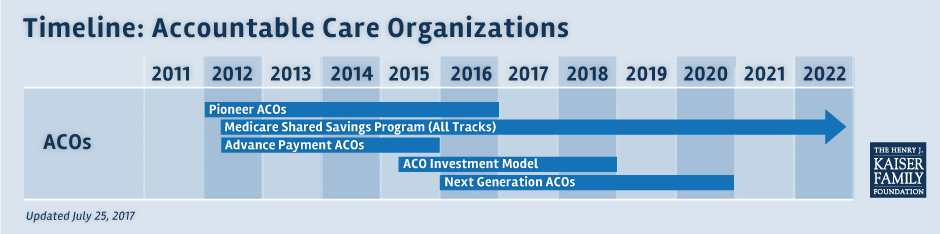 8 FAQs: Medicare Accountable Care Organizations (ACO) | The
