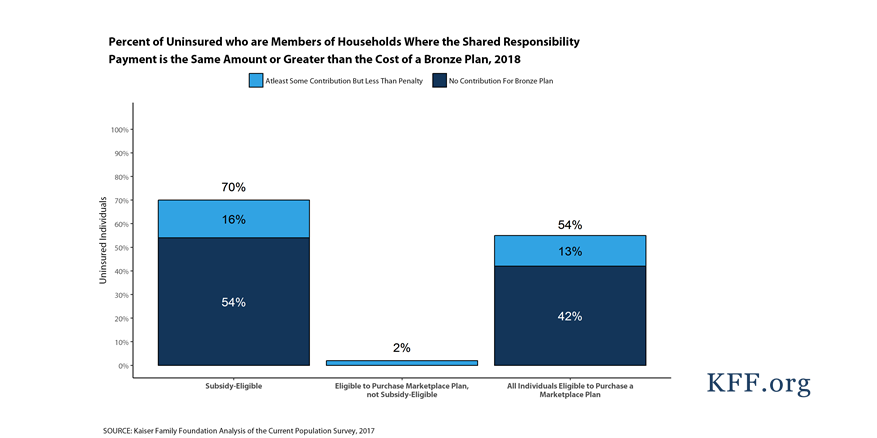 How Many of the Uninsured Can Purchase a Marketplace Plan