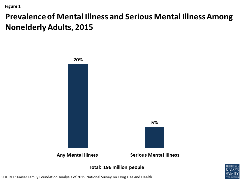 Facilitating Access to Mental Health Services: A Look at