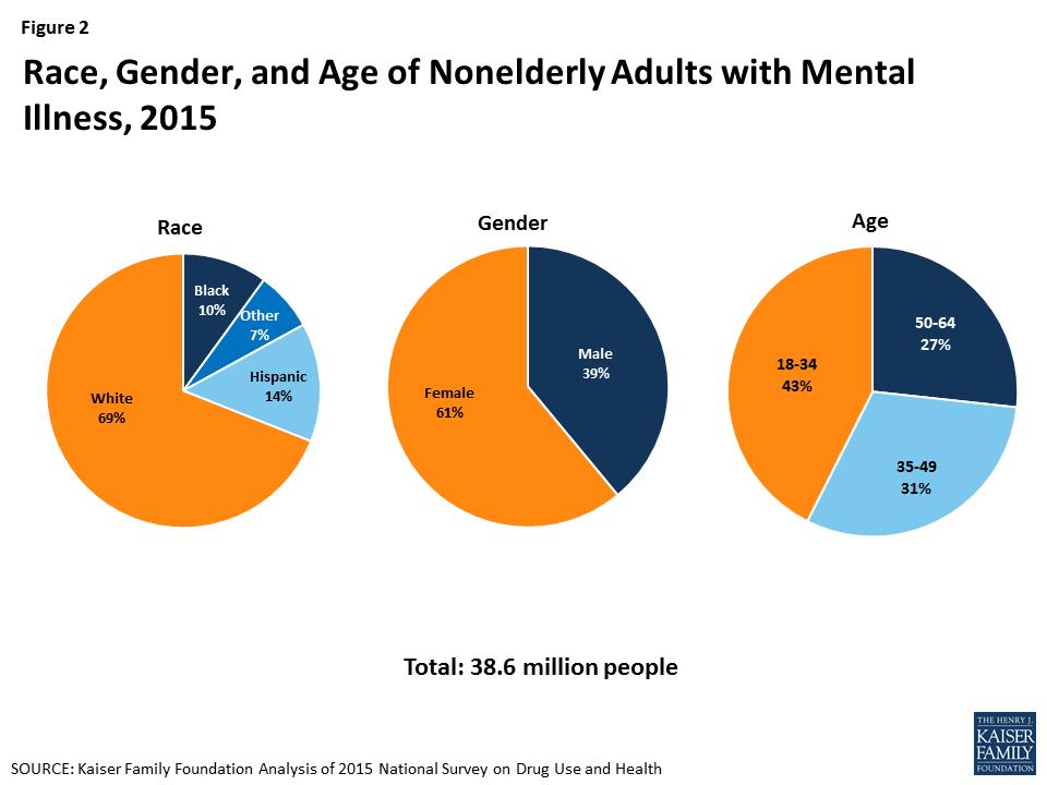 Facilitating Access to Mental Health Services: A Look at