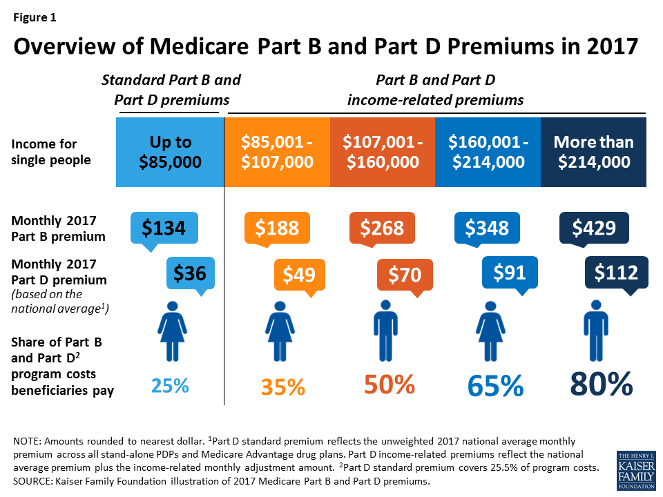 Medicare's Income-Related Premiums Under Current Law and