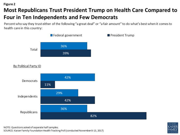 Kaiser Health Tracking Poll - November 2017: The Politics of Health Insurance Coverage, ACA Open ...