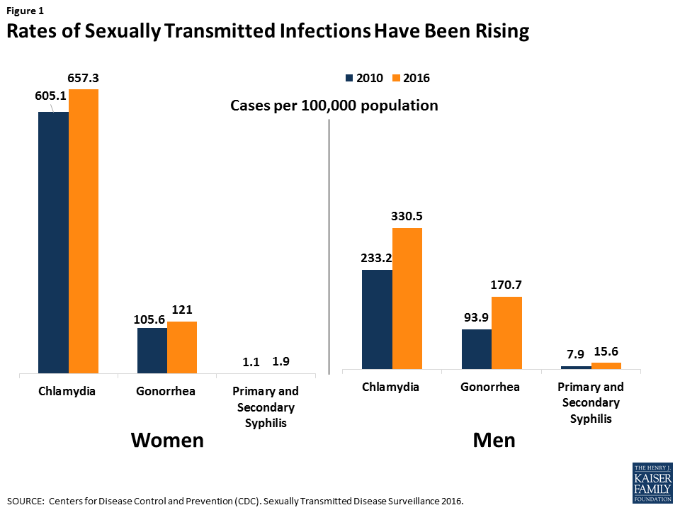 Payment and Coverage for the Prevention of Sexually Transmitted