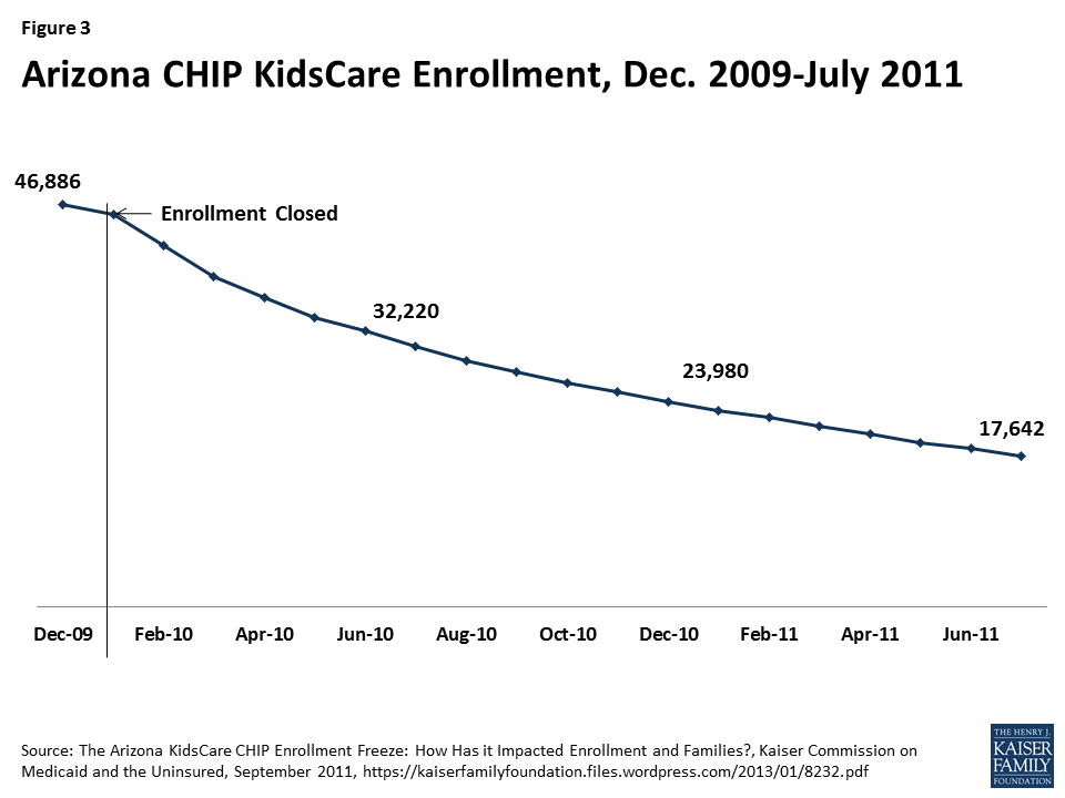 As Chip Funding Nears Expiration Study >> State Plans For Chip As Federal Chip Funds Run Out The Henry J
