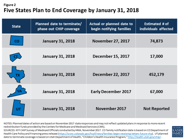 Figure 2: Five States Plan to End Coverage by January 31, 2018