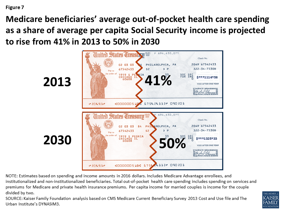 Medicare Beneficiaries' Out-of-Pocket Health Care Spending