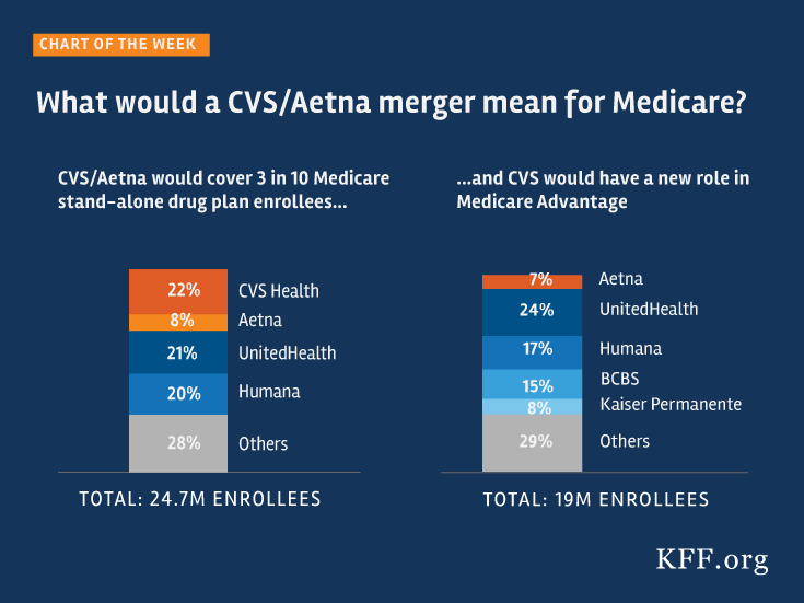 what would a cvs  aetna merger mean for medicare