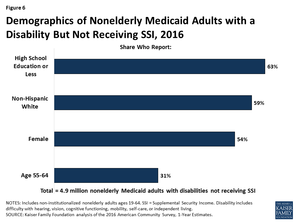 How Might Medicaid Adults with Disabilities Be Affected By