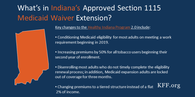Approved Changes In Indiana S Section 1115 Medicaid Waiver