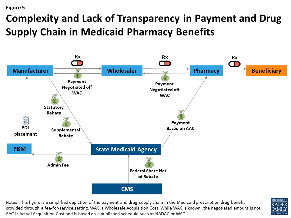 Snapshots Of Recent State Initiatives In Medicaid