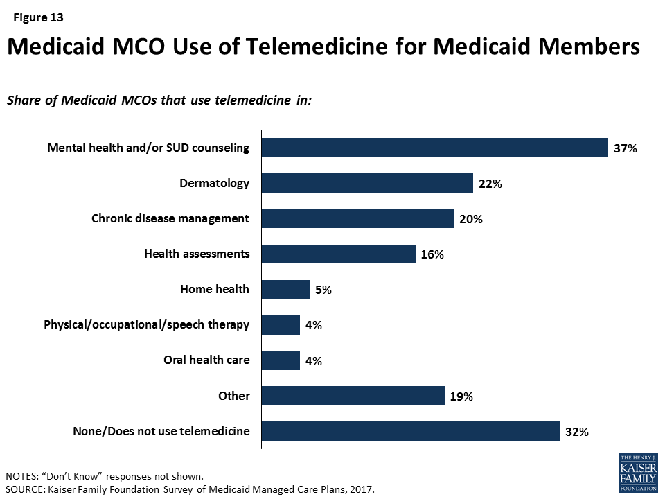 Medicaid Managed Care Plans and Access to Care – Provider Networks