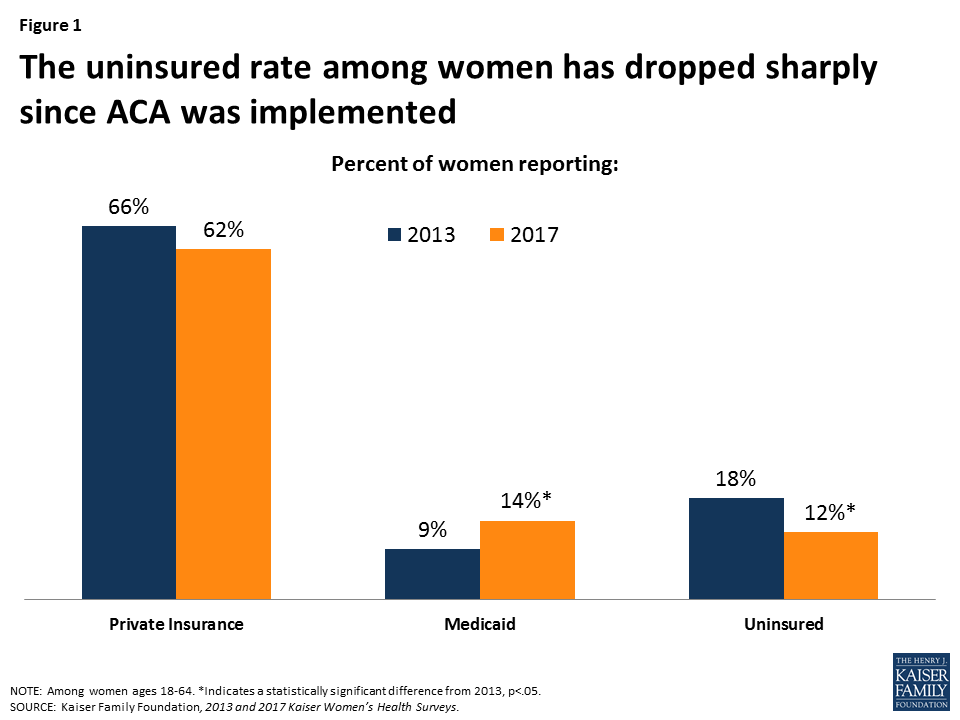 Women S Coverage Access And Affordability Key Findings From The