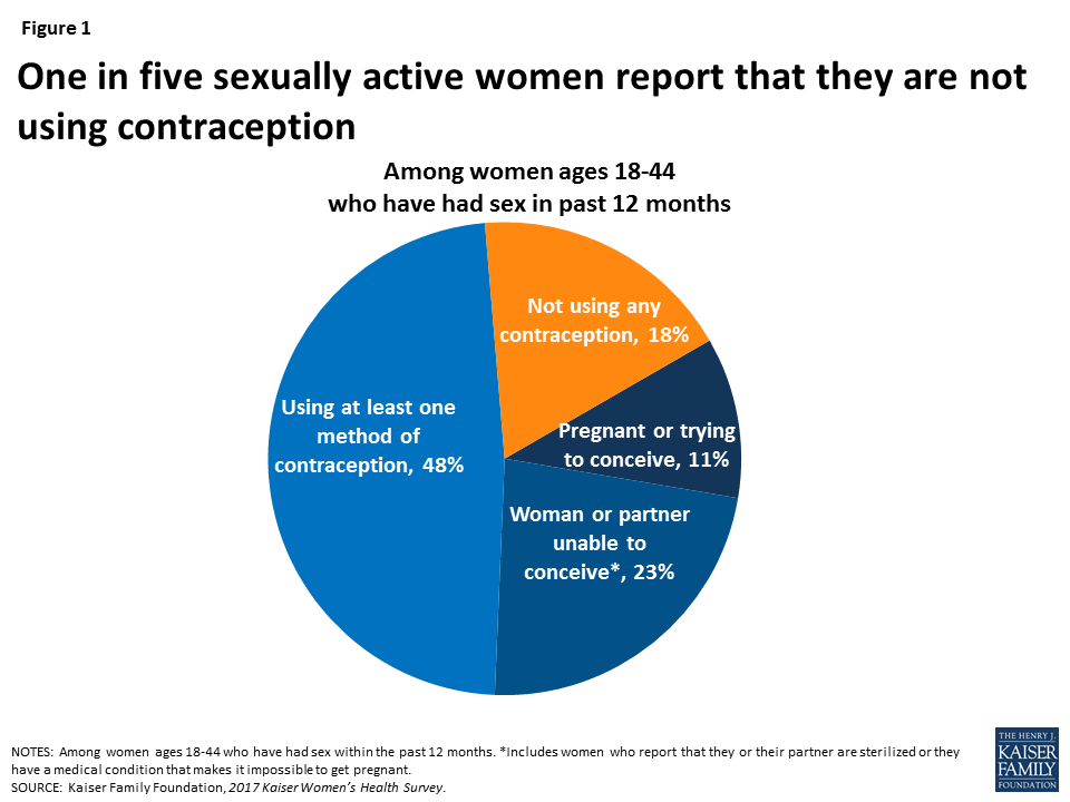 Sexual health facts for women