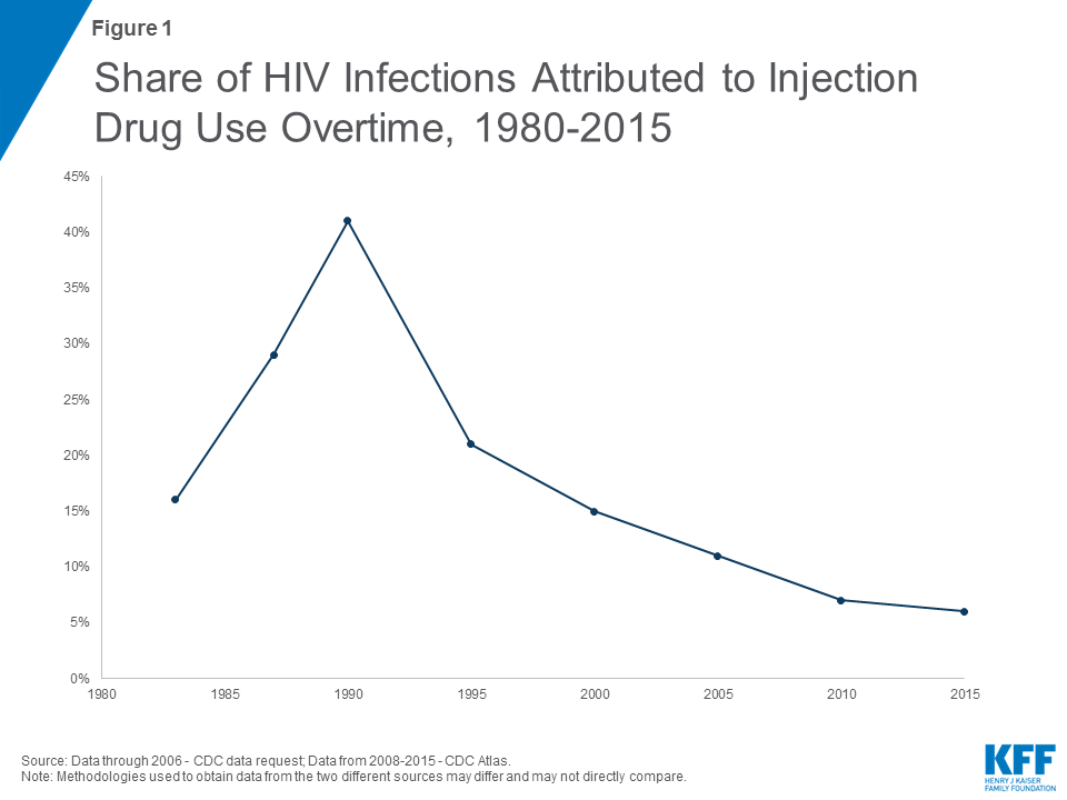 HIV and the Opioid Epidemic: 5 Key Points | The Henry J
