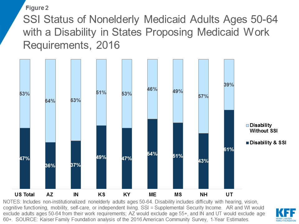 How Might Older Nonelderly Medicaid Adults with Disabilities
